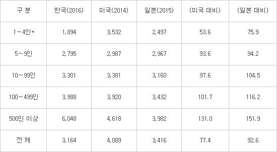 기업 규모별 임금 격차(PPP 기준/ 단위 : US, %/출처 : 중소기업연구원)