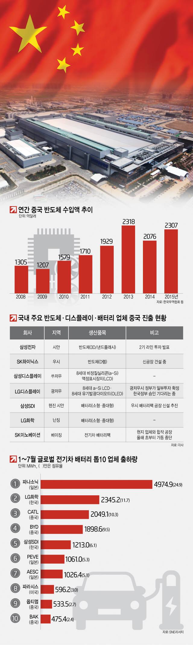 [이슈분석] 중국이 '모셔가는' 한국 반도체… 기술 격차 계속 유지해야