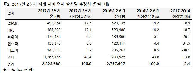 아태지역 시장 활황...2분기 세계 서버 시장 매출 2.8% 증가