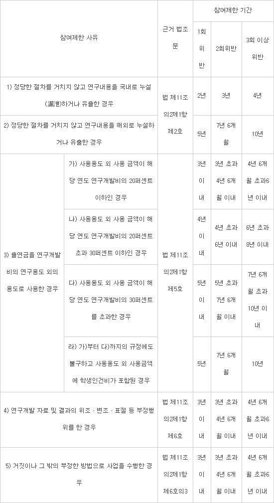 연구 부정행위 횟수 누적에 따른 참여제한 기간(자료:산업통상자원부)