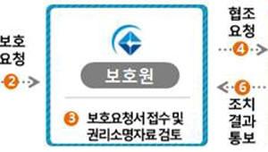 저작권보호 대응 절차 시범운영해보니, 2주→2일로 신속 대응