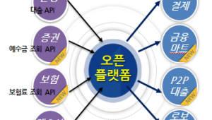 농협, 내달 가상화폐 API 공개...보안 요건 해결