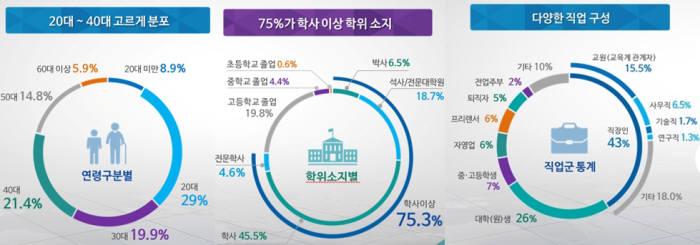 K-MOOC 수강자 현황