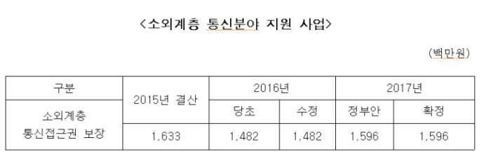 통신복지 정부지출은 연간 15억원 불과···방발기금 0.2%