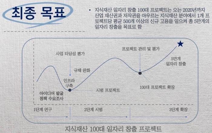 지식재산 일자리 창출 100대 프로젝트 최종목표 / 자료: 손승우 단국대 교수(법학)