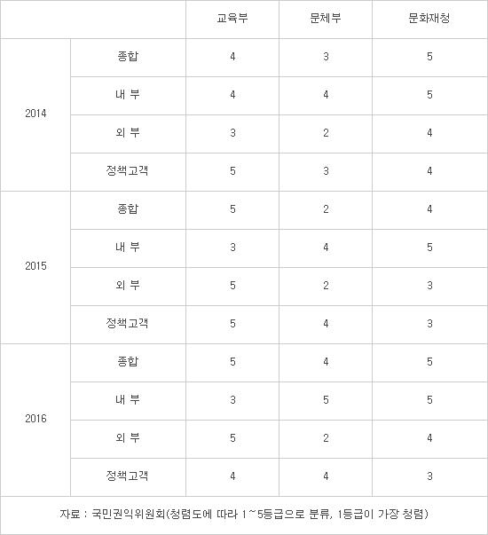 교육 문화 3개 부처 청렴도 3년 연속 '꼴찌' 수준
