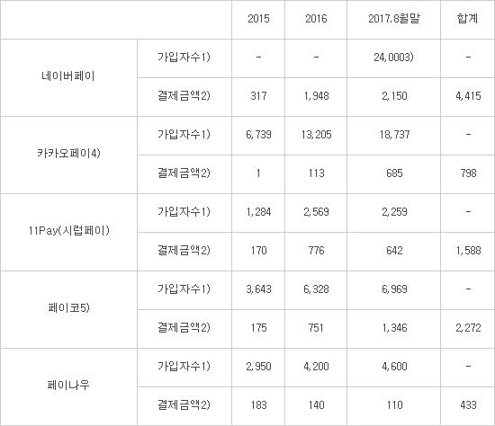 한국 5대 PAY, 결제액 10조 돌파...삼성페이 시장 절반 '평정'