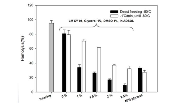 적혈구의 냉동보관시 용혈, 2.5% LM CY 01 솔루션이 40% 글리세롤 동결 보존제보다 효과가 우수함을 나타낸다.