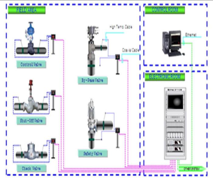 고정식 밸브누설 감시시스템