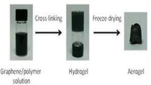 [주목할 우수 산업기술]리온아이피엘, 고안정성 콜로이드 형태 그래핀 용액·이의 제조방법