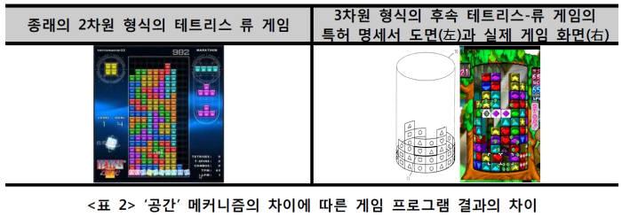 '공간' 메커니즘 차이에 따른 게임 프로그램 결과의 차이/ 자료: 게임물의 특허적격성에 관한 고찰(박성진, 상명대학교 대학원), 한국지식재산연구원