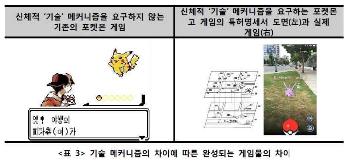 '기술' 메커니즘 차이에 따른 완성 게임물의 차이/ 자료: 게임물의 특허적격성에 관한 고찰(박성진, 상명대학교 대학원), 한국지식재산연구원