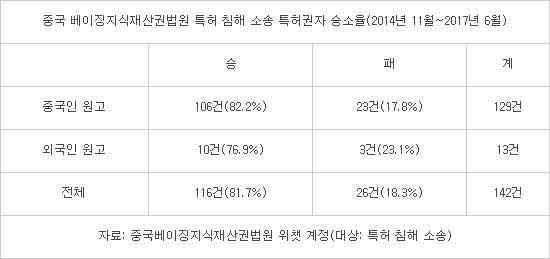 """[IP노믹스]中 베이징지재권법원 """"특허소송 원고 승률 82%"""""""