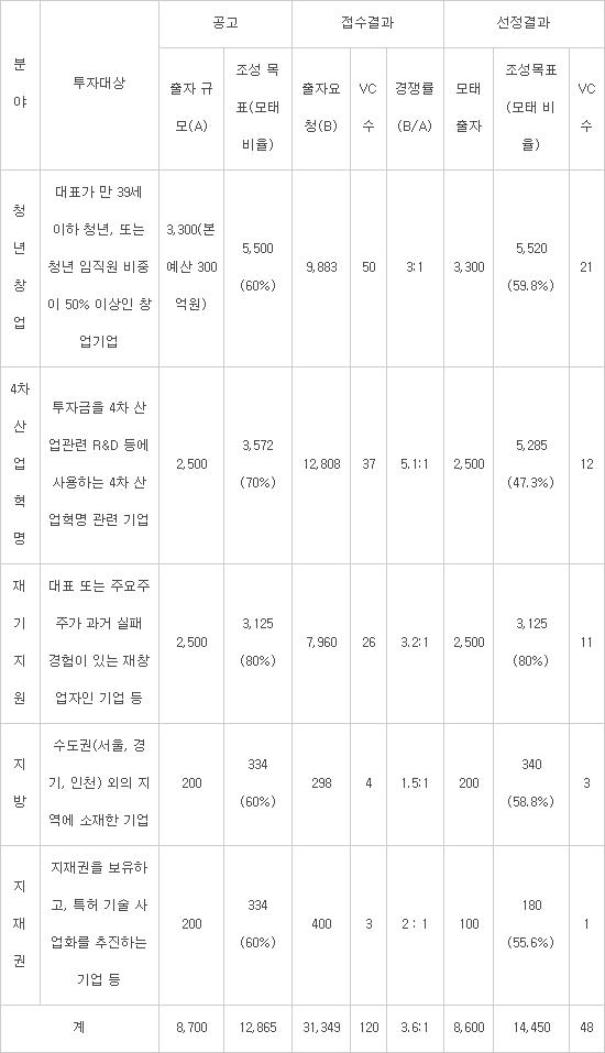 모태펀드 출자 사업 현황(단위 : 억원. %)