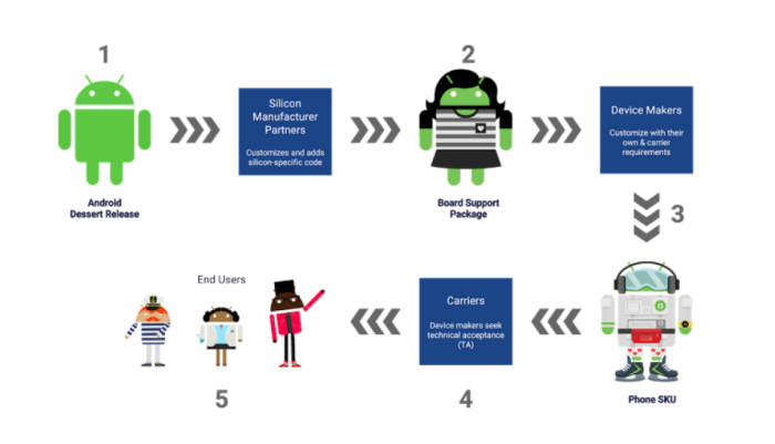 기존 구글 보안 업데이트 실행 단계(자료:구글 블로그)