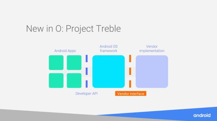 오레오에 적용된 프로젝트 트래블(자료:구글)