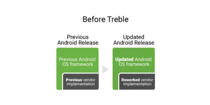 프로젝트 트래블 이전 보안 패치 구조(자료:구글 블로그)