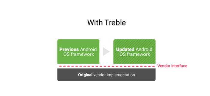 프로젝트 트래블 적용 후 보안 패치 구조(자료:구글블로그)