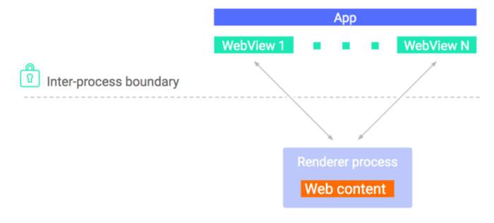 오레오부터 WebView 렌더러가 호스트 앱과 별개 격리된 프로세스에서 실행된다.(자료:구글 블로그)
