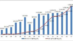 "ETF 출범 15년, 자산 89배·거래 29배 증가 ""세계 10위 규모"""