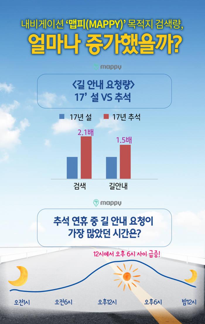 현대엠엔소프트 설 연휴 대비 추석연휴 길 안내 요청량 증가 추이 (제공=현대엠엔소프트)