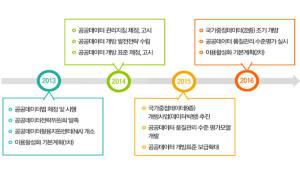 국민 생활과 신산업분야 공공데이터 추가 개방…총 93종으로 확대