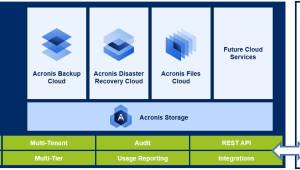 아크로니스, 클라우드 기반 서비스 플랫폼 '아크로니스 데이터 클라우드' 출시