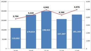 """3분기 ELS 발행, 전분기 대비 15.1% 증가 """"글로벌 증시 호조, 조기상황 증가 덕분"""""""