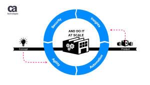 "CA테크놀로지스, ""SW개발이 성공적 디지털 전환 핵심 요소"""