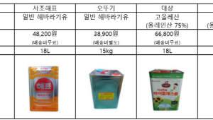 """bhc치킨, 튀김유 가격 논란 정면반박…""""제품 차이 커"""""""