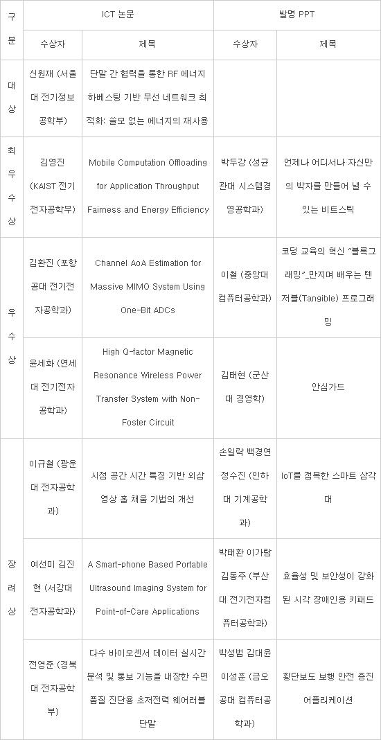 [아이디스-전자신문 논문·발명 PPT 공모전]신원재 '단말 간 협력으로 네트워크 최적화' 대상