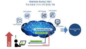 자이네스, 빅데이터·머신러닝 기반 학생맞춤형 교육플랫폼 시범서비스 개시