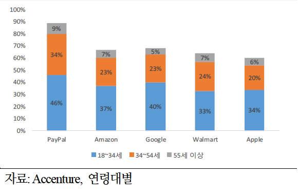 [표]IT기업 금융서비스 이용 의사 조사(자료-액센츄어)