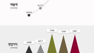 LG화학, 3분기 영업익 7897억원...해당 분기 기준 역대 최대 실적