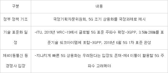 [뉴스해설]KT 5G주파수 조기공급 요청···기술표준과 경쟁사 동의가 변수