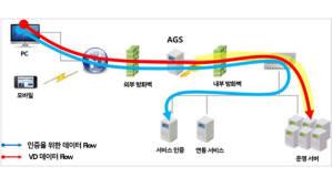 틸론, 게이트웨이 서버 성능 고도화…속도 향상·비용 절감