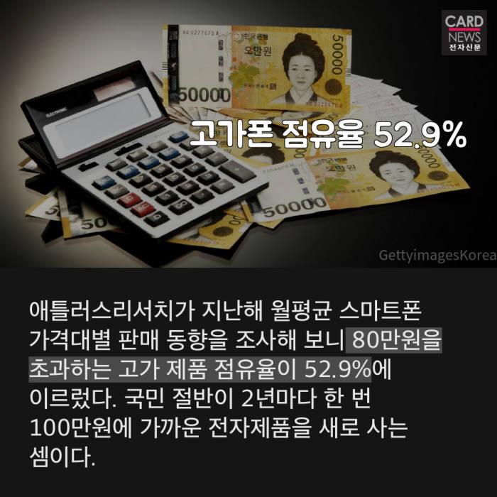 [카드뉴스]고가폰만 잘 팔리는 사회