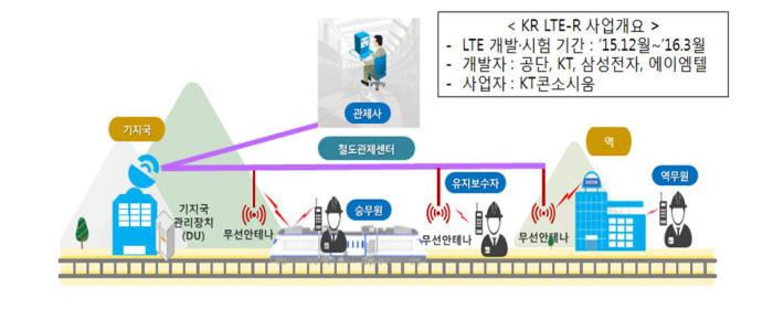 KR LTE-R 개념도