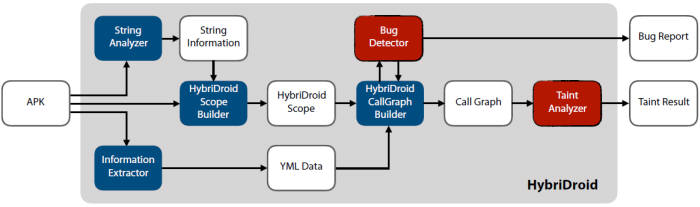 KAIST가 개발한 하이브리드로이드의 구동 과정