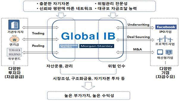 초대형 글로벌IB 영업구조 <자료: 금융위원회>