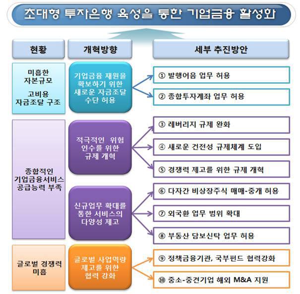 초대형 IB 육성을 통한 기업금융 활성화 방안 <자료: 금융위원회>