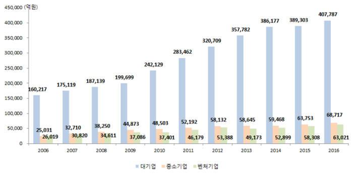 기업유형별 연구개발비 추이(자료 : 과기정통부)