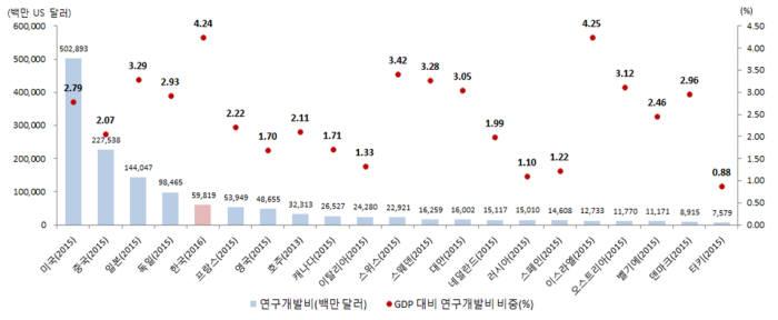연구개발비 국제비교(자료 : 과기정통부)