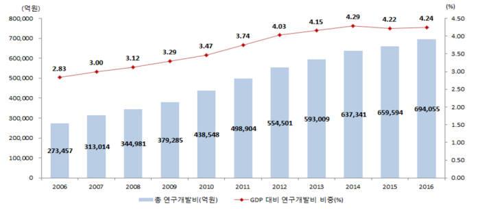우리나라 총 연구개발비, GDP 대비 비중 추이(자료 : 과기정통부)