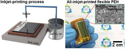 잉크젯 프린팅 공정(왼쪽)과 박 교수팀이 개발한 플렉서블 압전발전소자(오른쪽)