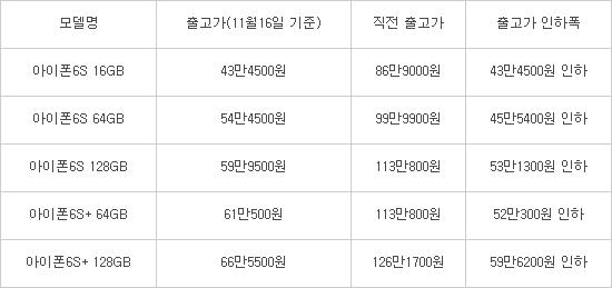 아이폰6s 출고가 60만원 내렸다 역대 최대 수준 전자신문