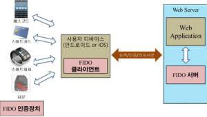 [주목할 우수 산업기술]피앤아이비, 차세대 파이도(FIDO) 기술