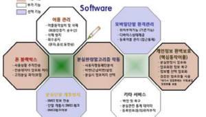 [주목할 우수 산업기술]스마트폰 개인정보 유출차단 솔루션