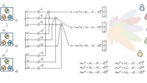 [주목할 우수 산업기술]패턴·빔포밍 기반 5G 이동통신 용량 증대 기술