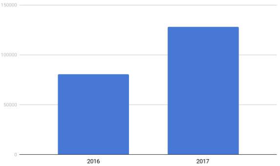 상용 스파이웨어 이용자 증가 추이(자료:카스퍼스키랩)